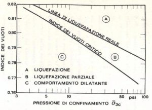 Resistenza Dei Terreni.Resistenza Al Taglio Terreni Studio Geologico E Geotecnico