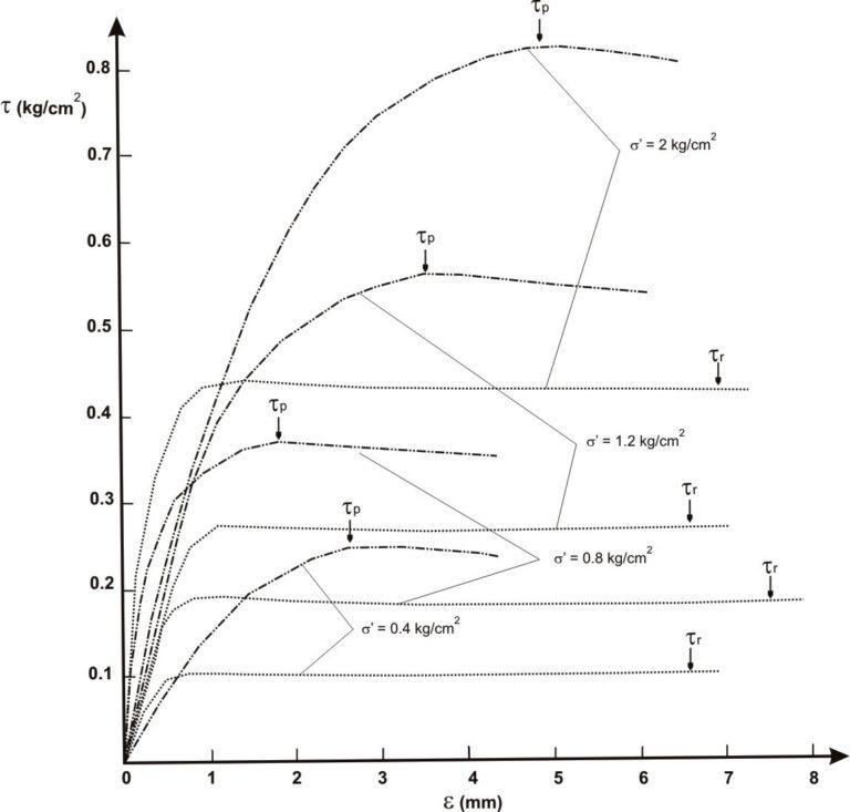 Principali prove di laboratorio in relazione al problema geologico