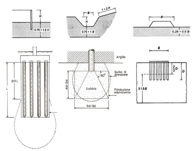 Cosa si intende per volume (geotecnico) significativo di sottosuolo?