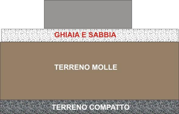 A quali domande risponde un consulente geotecnico nell'ambito della realizzazione di un'opera?