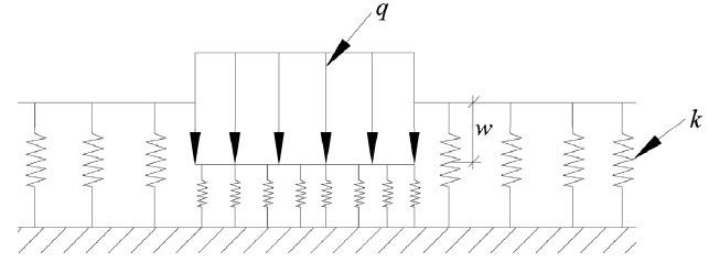 Che cos'è la costante di sottofondo di Winkler (o coefficiente di reazione del terreno) e come si può determinare?