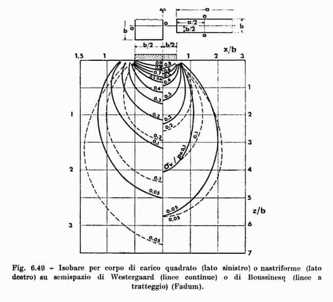 Prove di carico su piastra per la portanza di pavimentazioni: modelli di Westergaard e di Boussinesq a confronto.