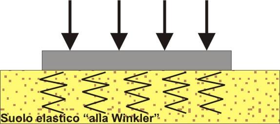 La k di Winkler: come determinarla?